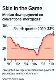 Median Down Payment on Conventional Mortgages