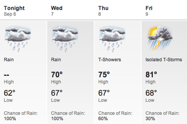 New York Weather Forecast
