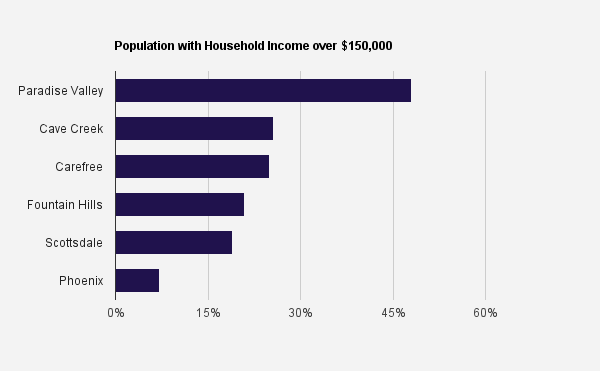 Income By Arizona City