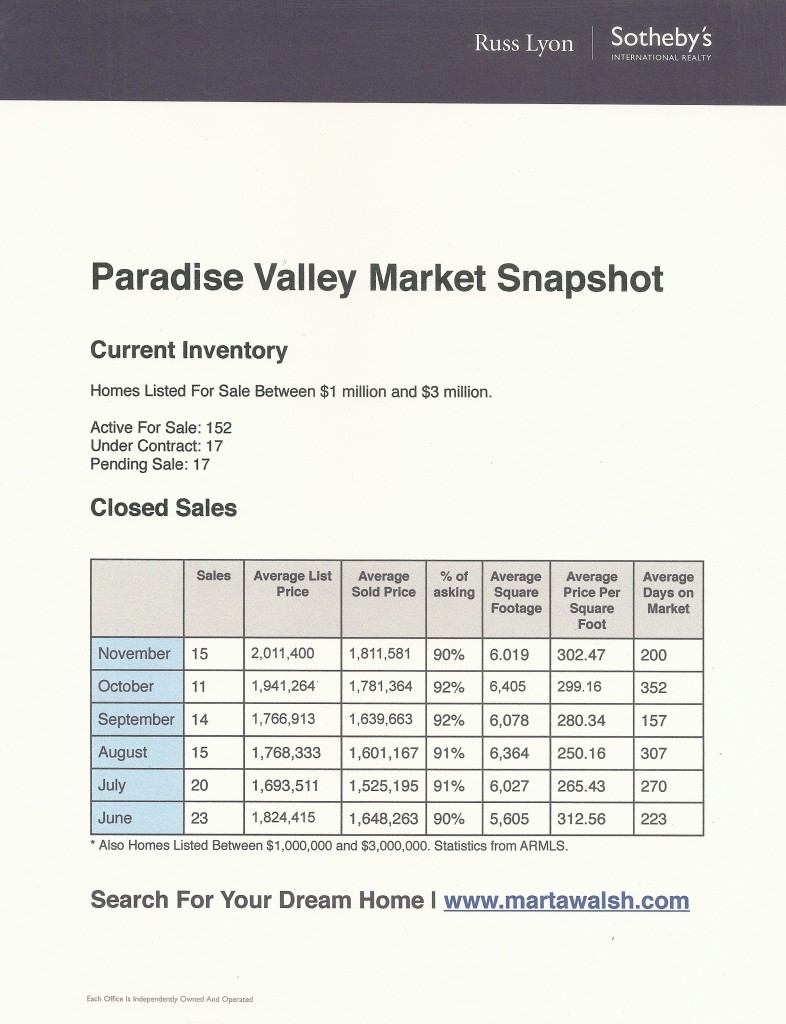 Paradise Valley Real Estate Market Statistics