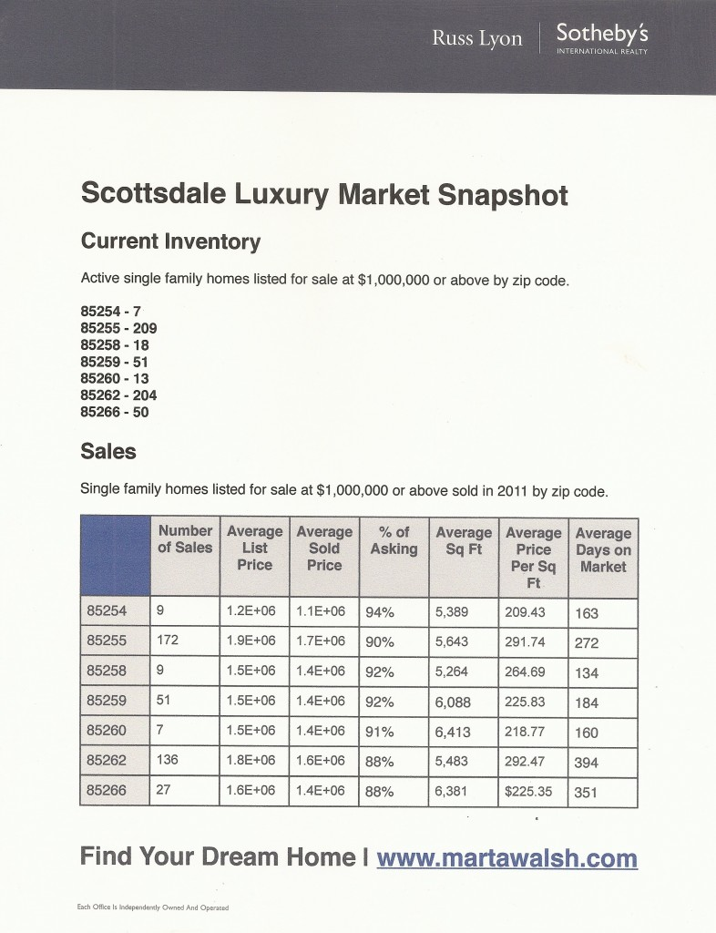 Scottsdale Luxury Real Estate Market Snapshot