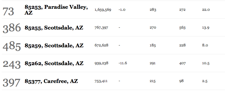 Arizona's Most Expensive Zip Codes.