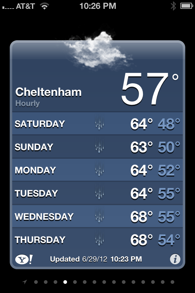 Summer Weather in Cheltenham, England