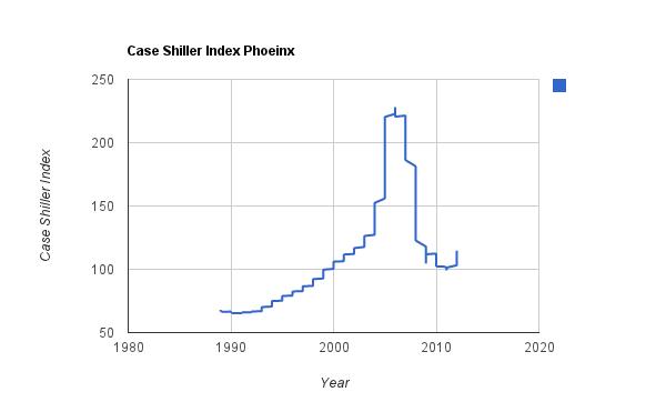 Case Shiller Phoenix Metro