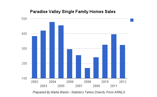 Paradise Valley Sales Volume