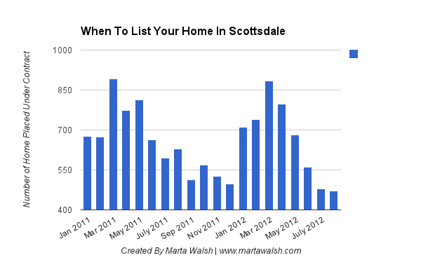 When To List Your Scottsdale Home
