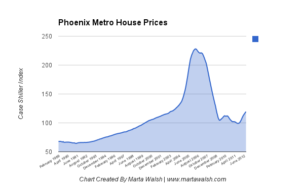 Phoenix Metro House Prices