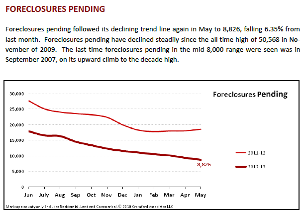 Foreclosures Steadily Decreasing