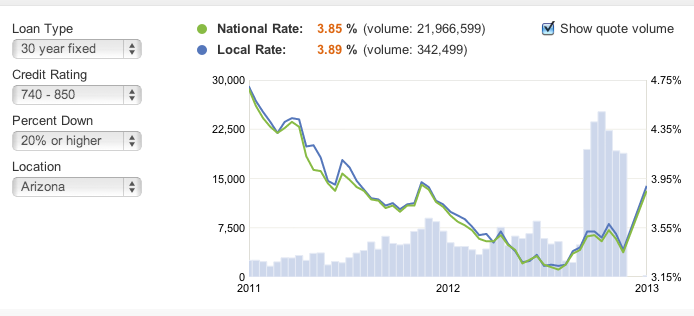 Mortgage Rates popped up.